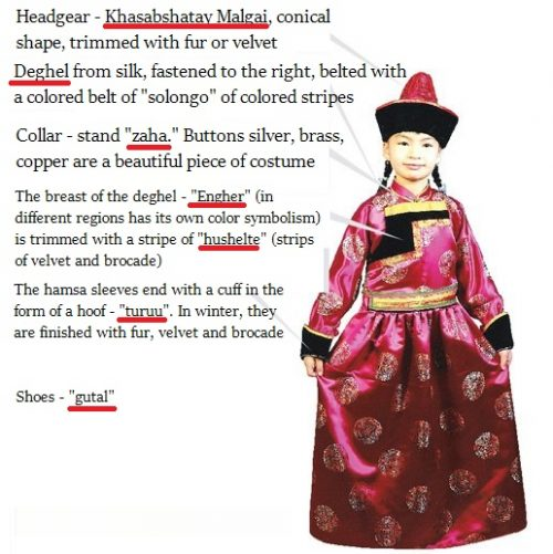 Explanation of Buryat folk costume